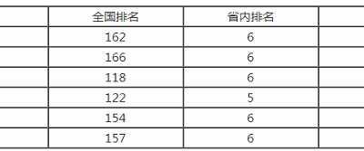 成都理工大学排名 2018成都理工大学最新全国排名第162名