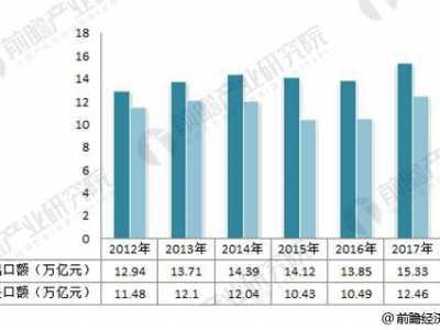 我国外贸发展现状 简单分析中国对外贸易现状趋势
