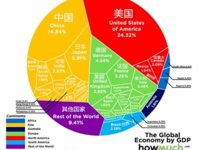 2015gdp世界排名 2015年全球各国名义GDP排行榜